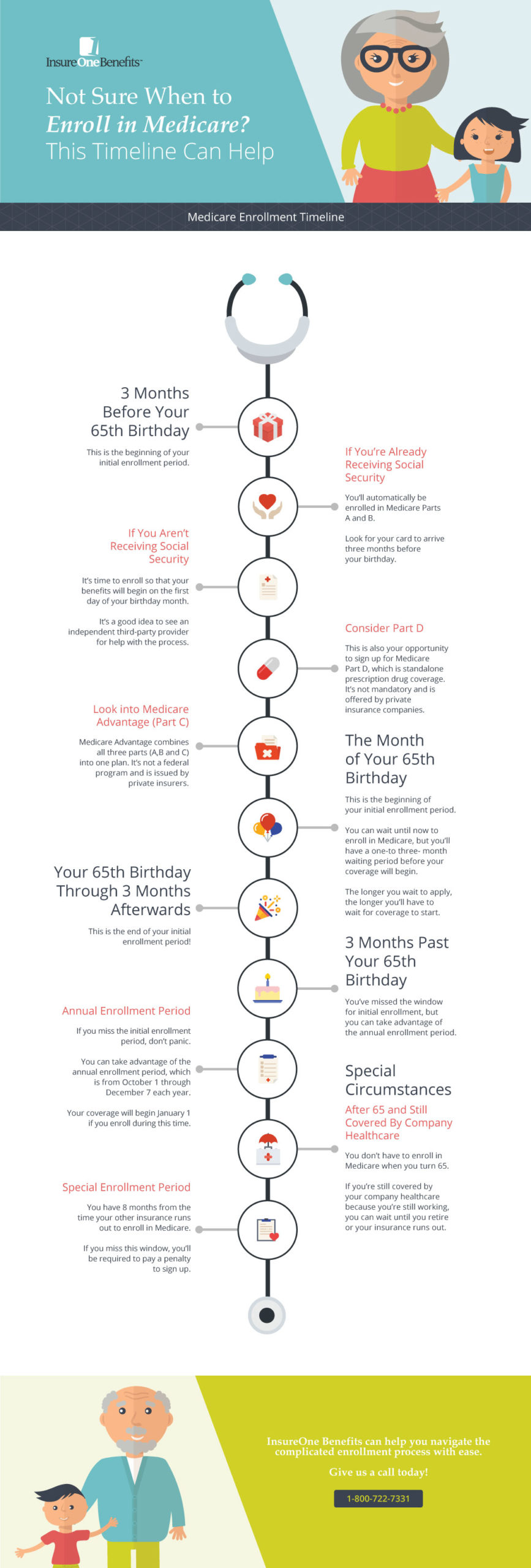 Not Sure When to Enroll in Medicare? This Timeline Can Help PDF Link